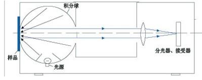 分光光度仪的反射测量原Ψ理
