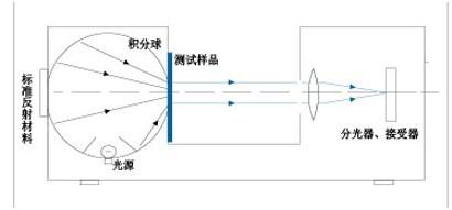 透射测量原理