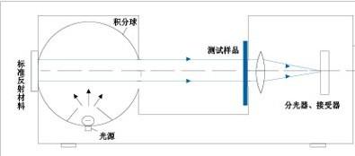 直透射测量∞原理