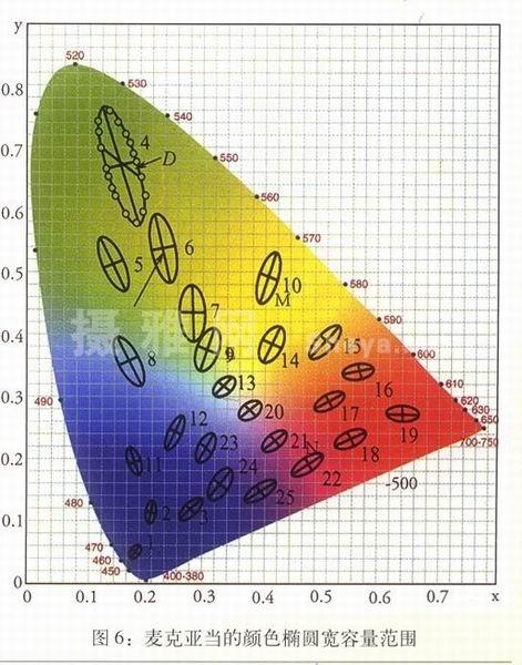 麦克亚当的颜色椭圆宽容量范围