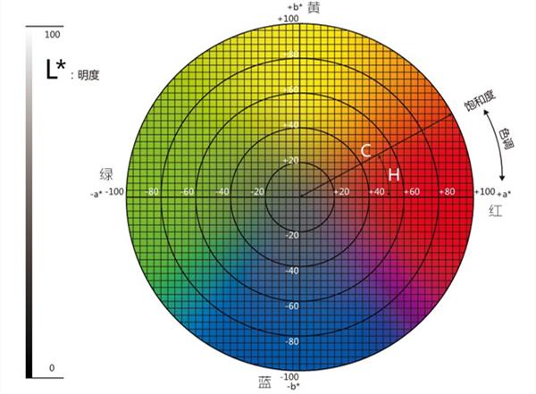 Lab色彩模型