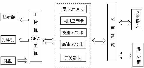 画出计算机控制系统的结构图