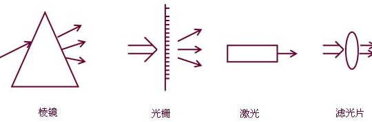 几何光学的基本概念,基本定律
