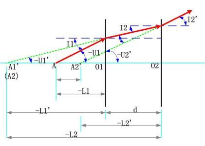 平行平板的成像特性及等效光学系统